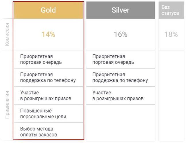 Привилегии Gold и Silver